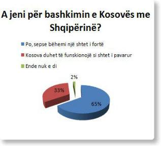 SONDAZH: 65 për qind e kosovarëve për bashkim me Shqipërinë