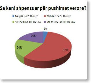 Sondazh: Shumica e kosovarëve kanë harxhuar 200-500 euro për pushime
