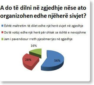 """Sondazh i """"Pjetër Budit"""": Më shumë se gjysma e kosovarëve kundër zgjedhjeve të reja"""